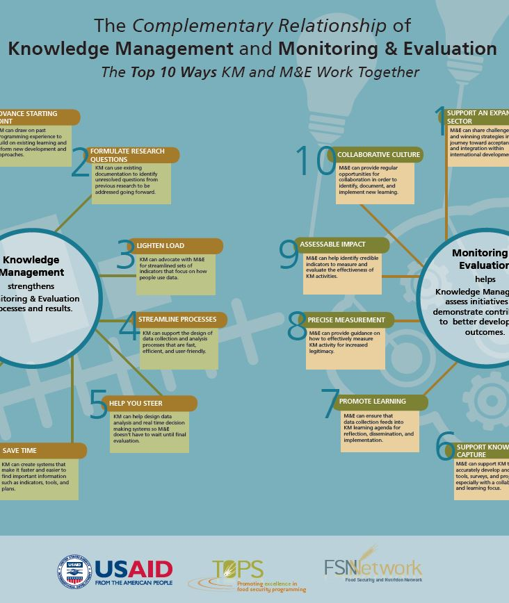 Download Resource: Knowledge Management and Monitoring & Evaluation Collaboration Package